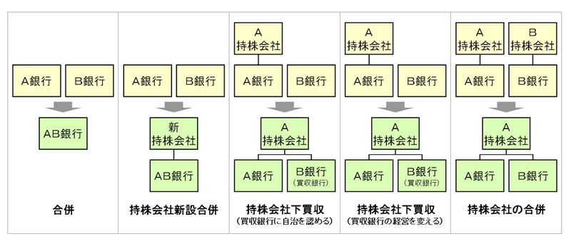Part17 銀行編(3) 銀行経営を...