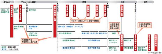 システム 開発 プロセス