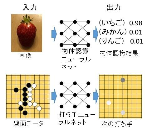 [脳に挑む人工知能18]なぜ囲碁AIは10年早くプロ棋士に勝てたのか