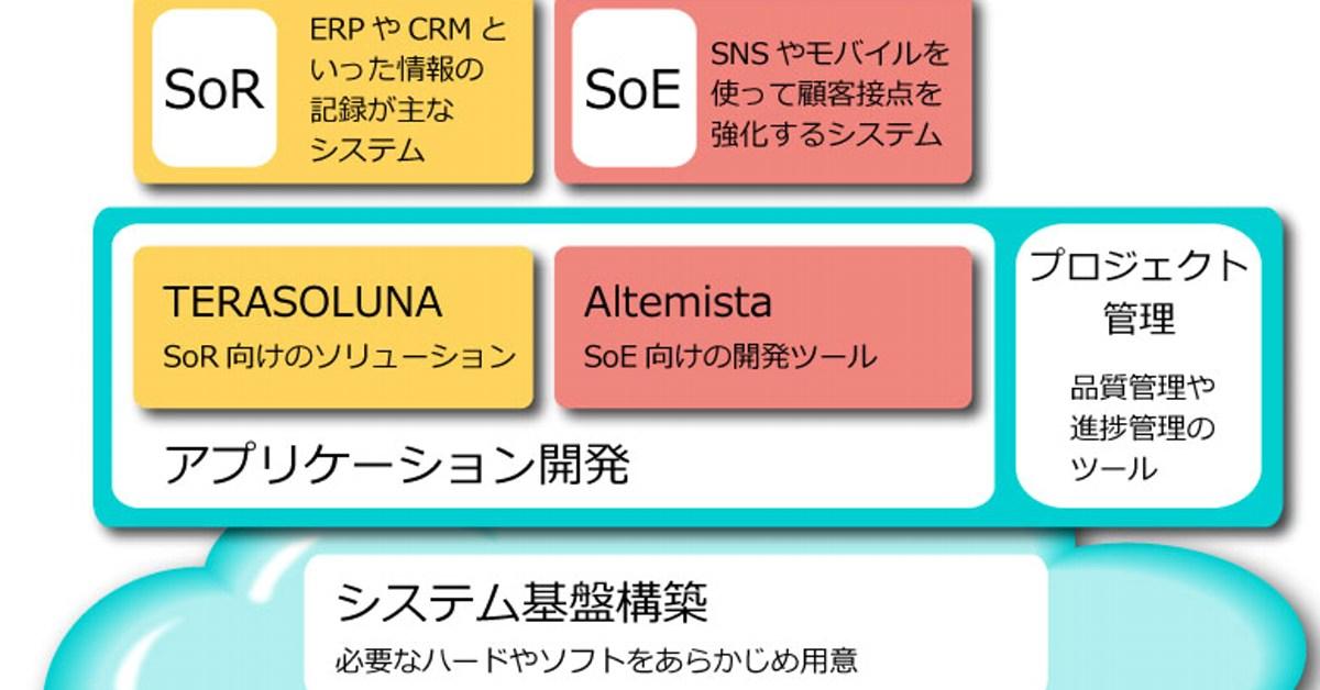 NTTデータが開発環境をクラウドで義務付け