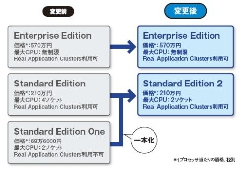 日本オラクルがdbライセンスを変更 費用増迫られる中小規模システムも