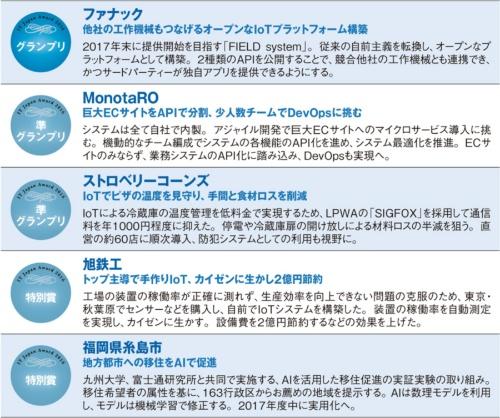 a1685682ab グランプリはファナック、第11回 IT Japan Award受賞企業が決定 | 日経 ...
