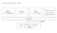 「RETTY GLOBAL PLATFORM」の概要