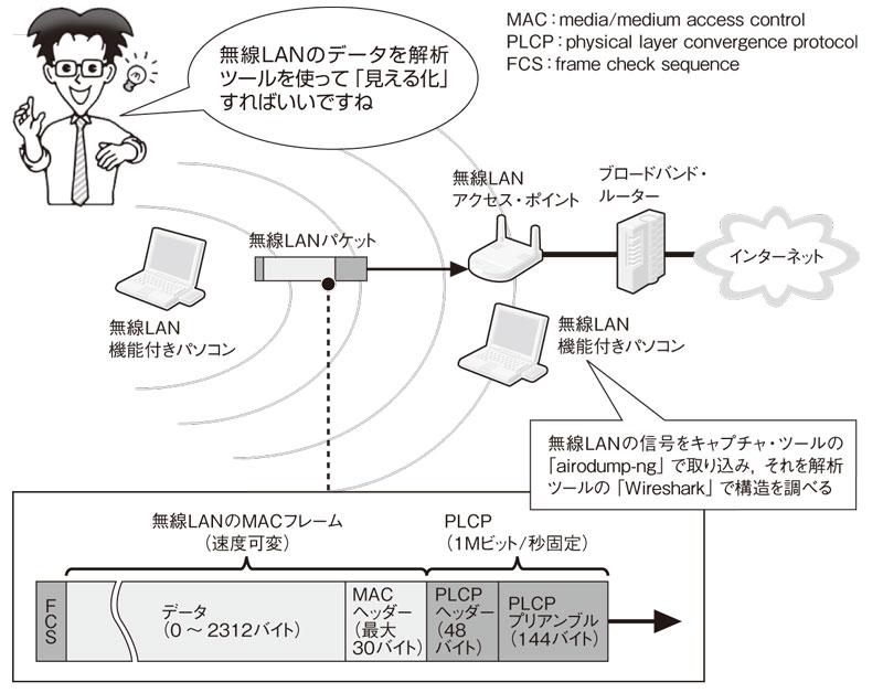 [第3回]無線LANのWEP通信を解析して暗号文を解読せよ!