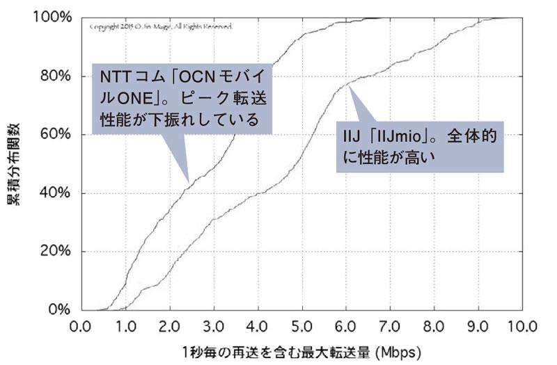 ●累積分布関数による比較 | 日経 xTECH(クロステック)