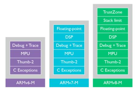 スマホ/IoT動向を読み解くために知る、ARMのビジネスとプロセッサの基本