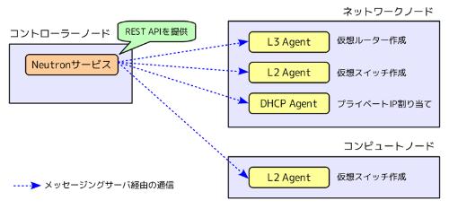 openstackのネットワークは neutronによる仮想化の仕組み 日経 xtech