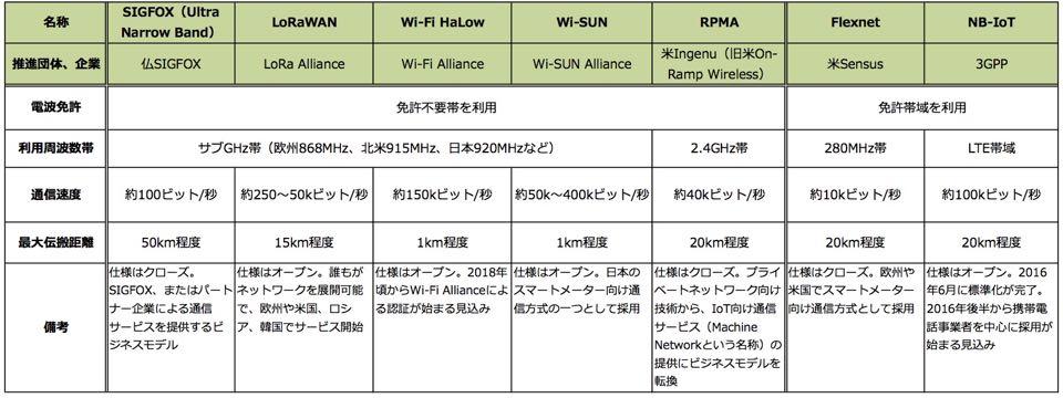 http://itpro.nikkeibp.co.jp/atcl/column/16/071500148/072000003/tab01.jpg
