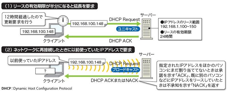 dhcp リース を 更新
