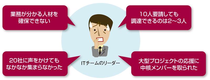 http://itpro.nikkeibp.co.jp/atcl/column/17/051900202/051900001/zu01.jpg
