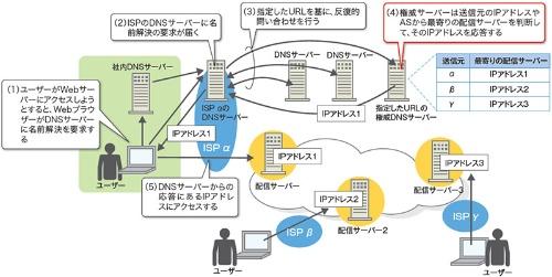 cdnがパブリックdnsを使っても最寄りサーバーを判断できる理由 日経
