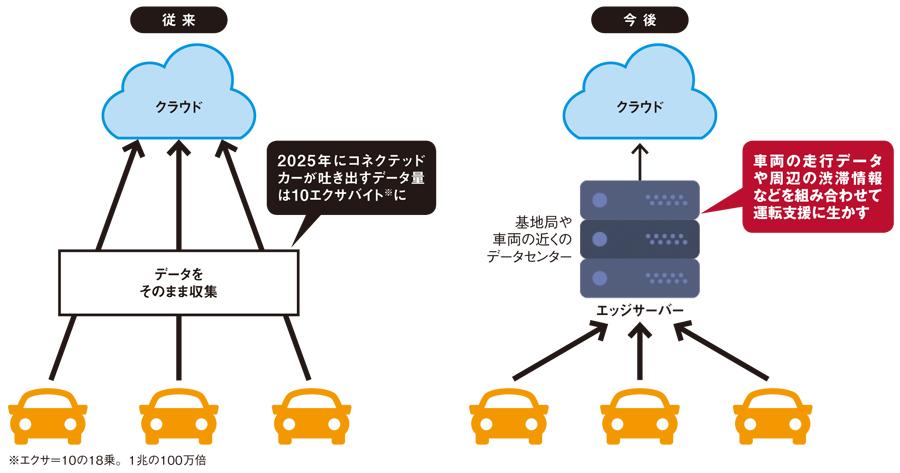 盛り上がるエッジコンピューティング、トヨタが開発に着手