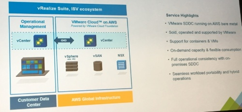 VMware Cloud on AWSの概要