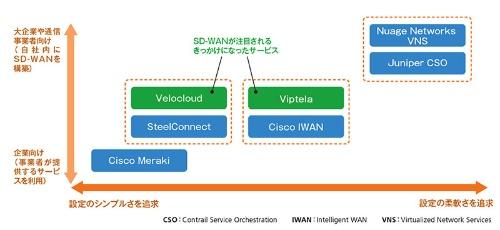 SD−WANサービス 徹底解剖 | 日経 xTECH(クロステック)