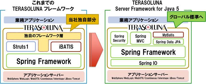NTTデータがJavaフレームワークを刷新、StrutsをやめてSpring