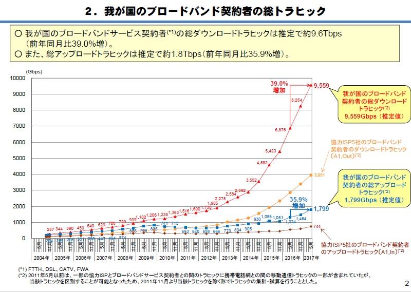 【悲報】 光回線が激遅化 インターネットは今後従量制へと移行★3  [861575192]YouTube動画>1本 ->画像>58枚