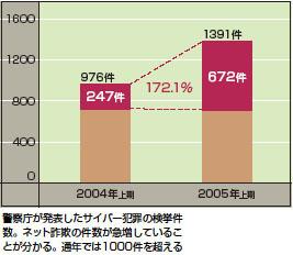 インターネットトラブル(テーマ別特集)_国民生活 …