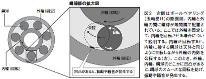 低騒音で衝撃に強い流体軸受け、さらなる高回転化には新技術も