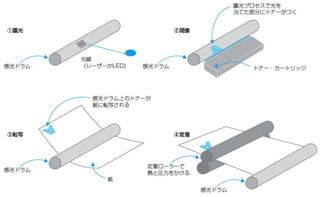 ... 仕組み(1)印刷のメカニズム : スマホからプリンターに印刷 : 印刷