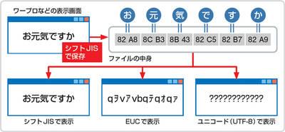 図5 Windows上では、文字情報は「文字コード」に変換されて取り扱われる。日本語を扱える文字コードには、JISコードやシフトJIS 、EUC、ユニコードなどがある。