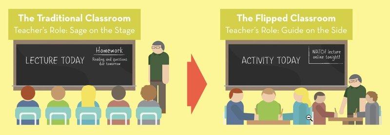 Modern Classroom Vs Traditional Classroom ~ 山内祐平「 年後の教室」 講義が宿題になる――「反転授業」:itpro