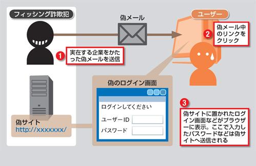 Windowsユーザーは要注意!フィッシング詐欺サイ …