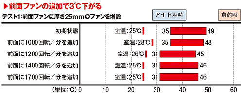 90ba574df3 1000回転/分のファン増設時は初期状態より室温が3℃上がったことを考えると、ほかのファン と同様に増設で3℃ほど下がったと考えられる。増設による効果はあるが、ファン ...