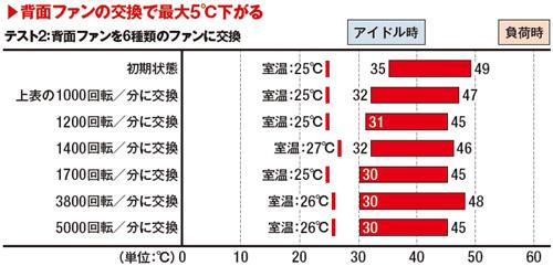 b2f3eea3ba 1000回転/分、1200回転/分辺りまでは多少の変化は見られるが1400回転/分以上は同じ。PCケース内温度ならともかく、空気の流れをよほど考えないとCPU温度はなかなか  ...