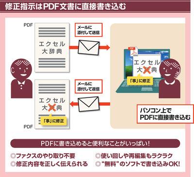 pdf 修正 文字 フリー