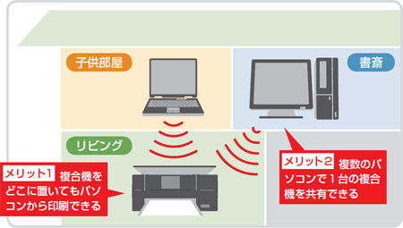 コピー機・複合機にPCを接続する方法。無線LAN …