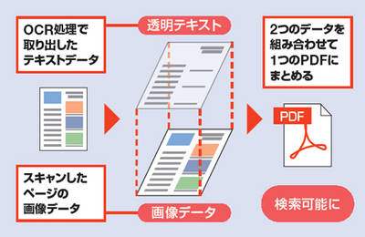 pdf ocr 検索可能な文字と画像