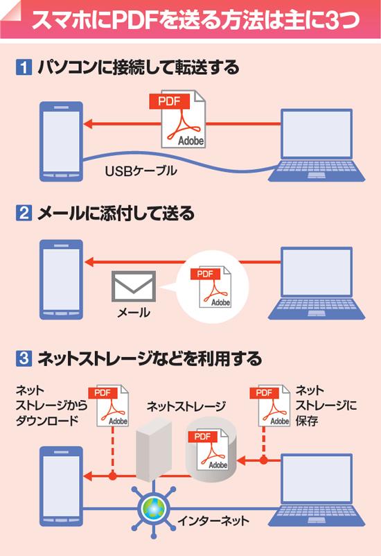 データ を の スマホ に 送る パソコン