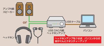 ヘッドホンアンプはパソコンからデジタルで取り出した音声信号を、専用のD/A回路で変換でき、音質がぐんとアップする。アンプを内蔵したスピーカーをつなぐことも