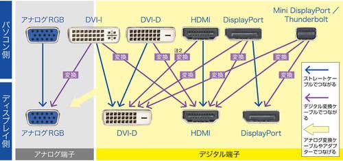 拡大表示 ディスプレイを購入する前に、パソコンの映像出力端子の種類を確認しておこう... グラフ