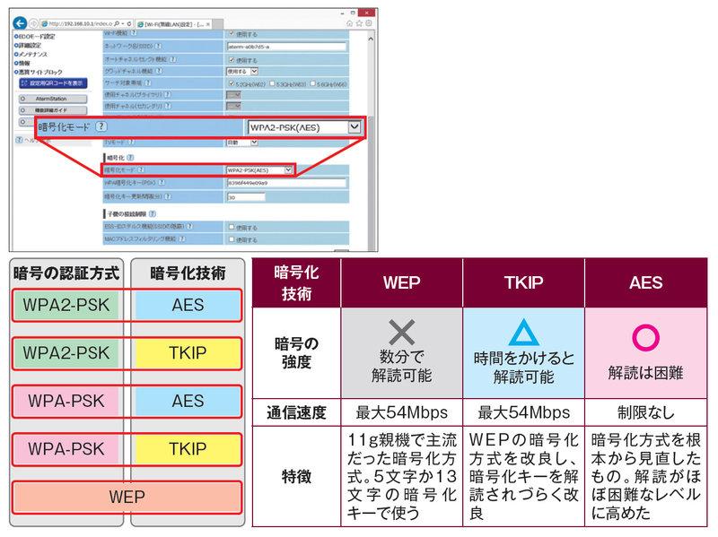 セキュリティ 暗号化はaesが標準 Wepは使わない 日経クロステック Xtech