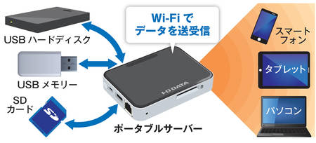 「ポータブルサーバー」は携帯できる簡易NAS | 日経 xTECH ...