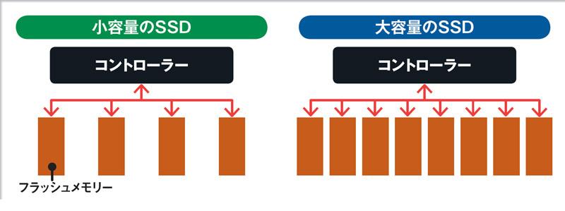 「SSD」は大容量ほど高性能! お前ら128GBで問題無いって言ってたじゃん嘘つき(´・ω・`)