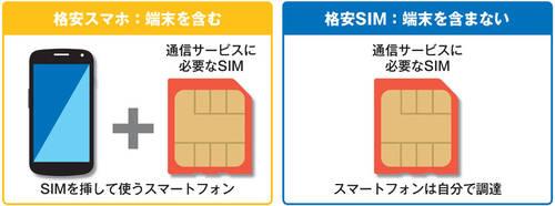 「格安スマホ」と「格安SIM」ってどんなもの?
