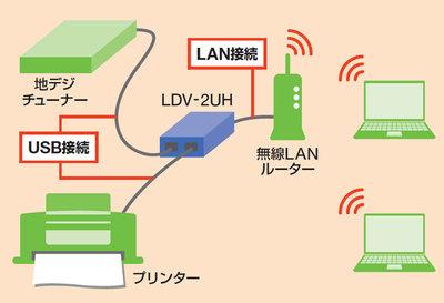 さまざまなUSB機器を無線LANで共有 | 日経 xTECH(クロステック)