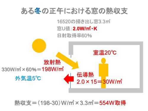 ある冬の正午における窓の熱収支(資料:松尾和也)