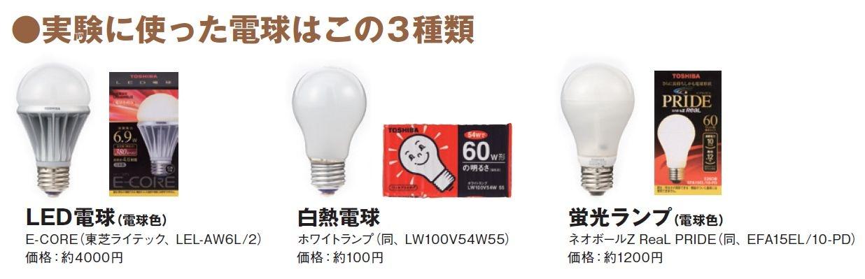 種類 電球