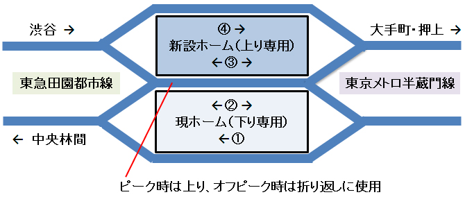 東急田園都市線の渋谷駅、ホーム増設へ   日経 xTECH(クロステック)
