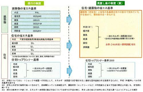 (資料:経済産業省、国土交通省/一部に日経ホームビルダーが加筆)