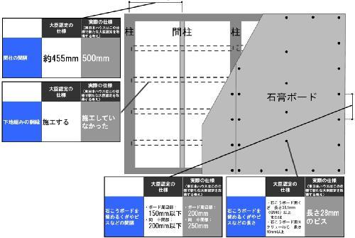 (資料:国土交通省の発表資料に基づいて日経ホームビルダーが作成)