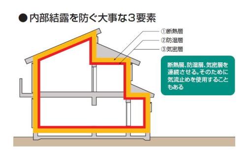 内部結露を防ぐ大事な3要素(資料:日経ホームビルダー)