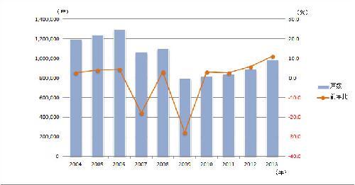 年ごとの新設住宅着工戸数と前年同月比の推移(資料:国土交通省の統計に基づいて日経ホームビルダーが作成)