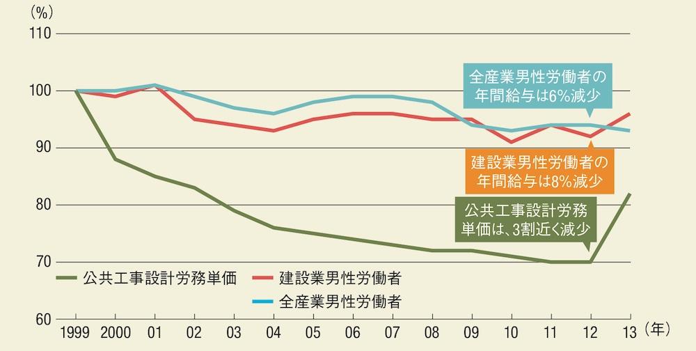 労務 国交 単価 省