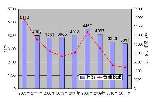 (資料:東京商工リサーチの資料を基に日経コンストラクションが作成)