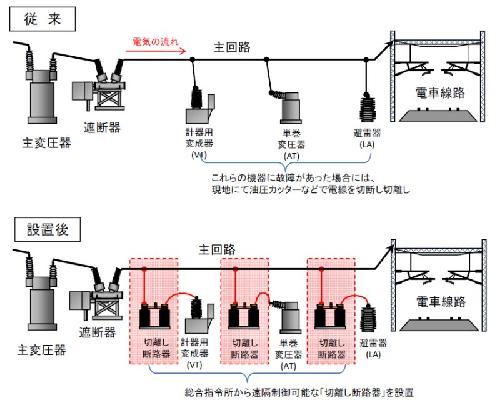 早期に運転再開!東海道新幹線に電力の断路器539台
