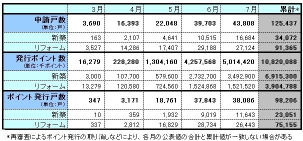 住宅エコポイントの実績推移(資料:国土交通省)